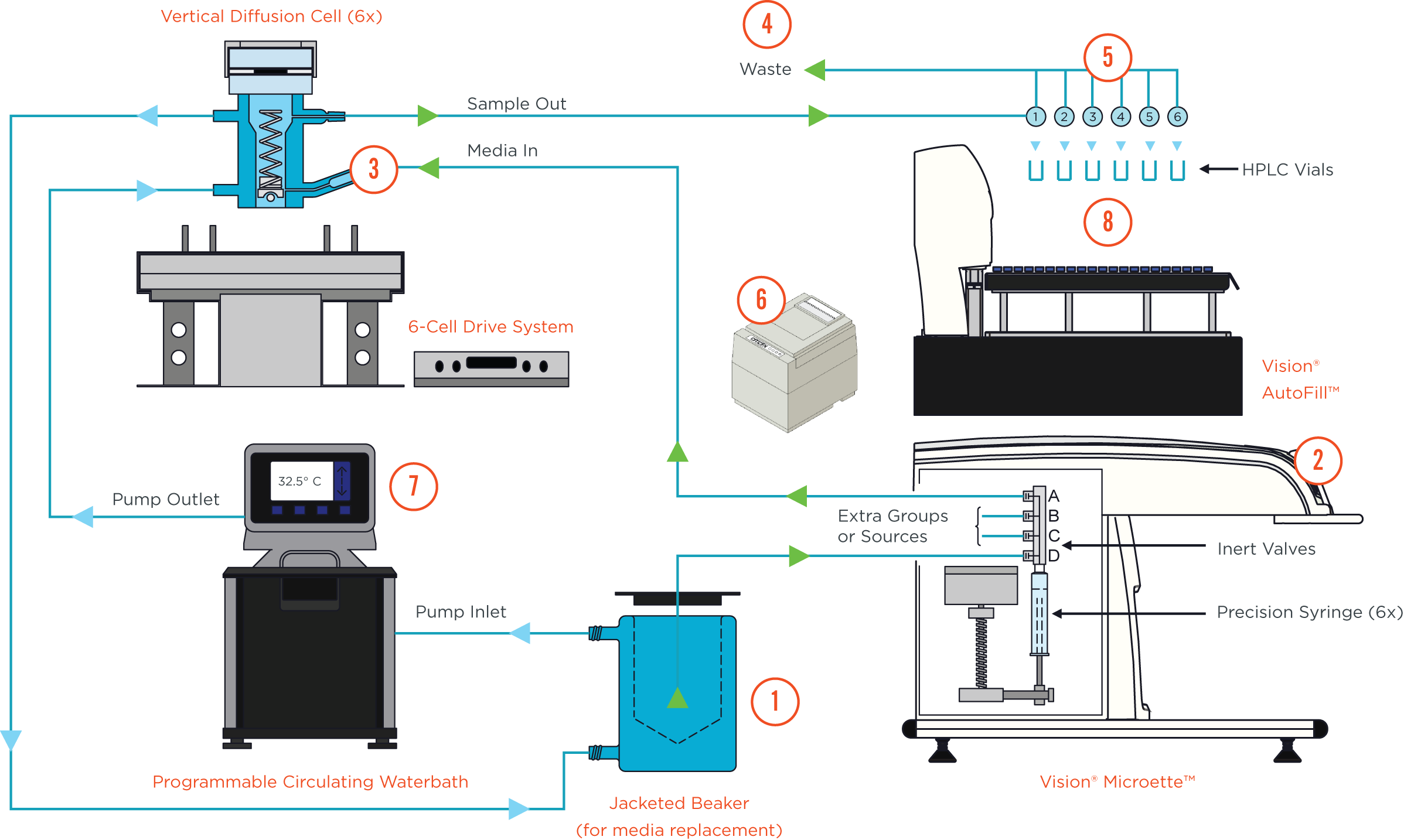 How the Automated Diffusion Test System Works