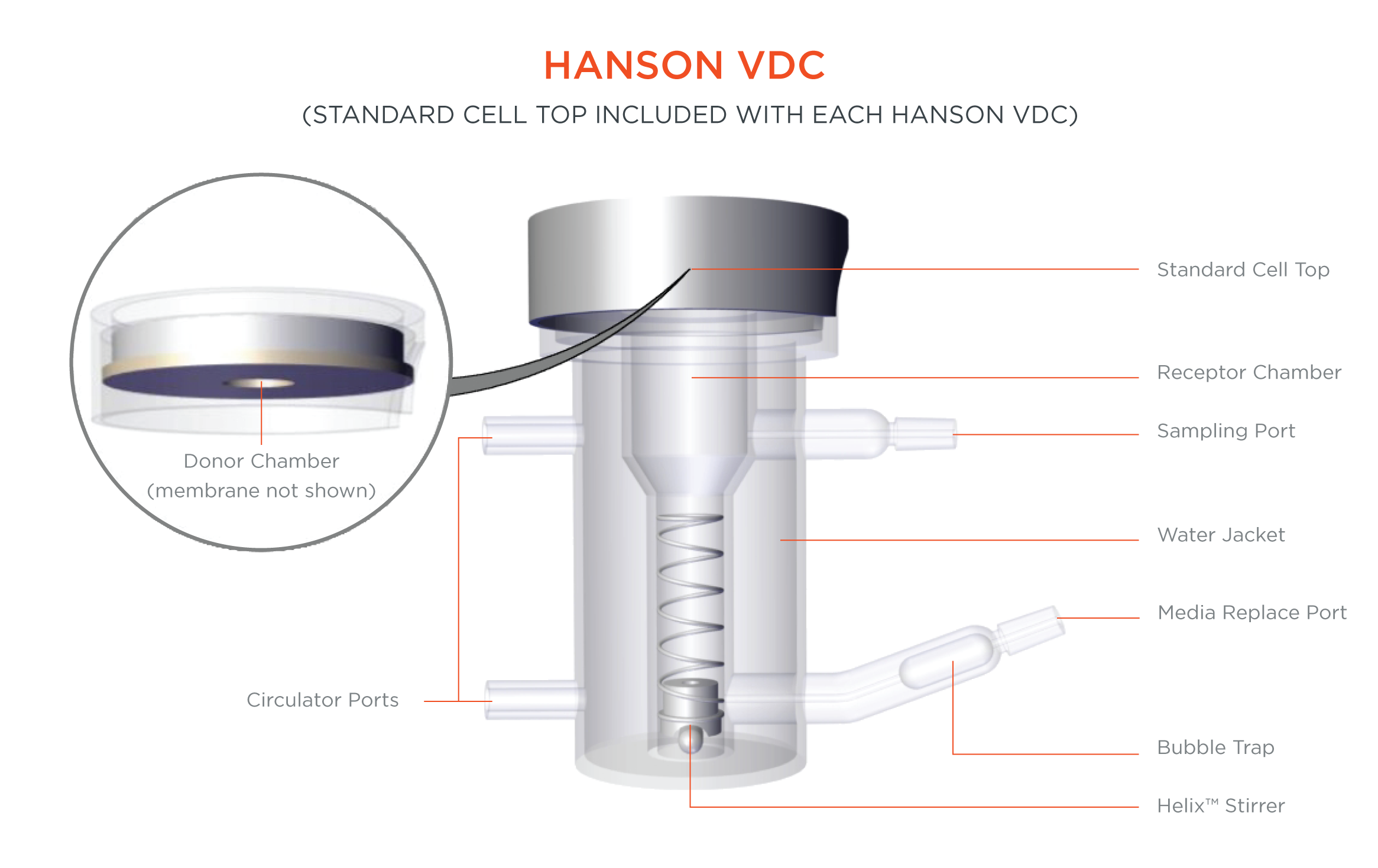 The Hanson Vertical Diffusion Cell (VDC)